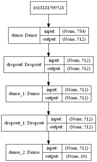 MNIST手写数字识别模型