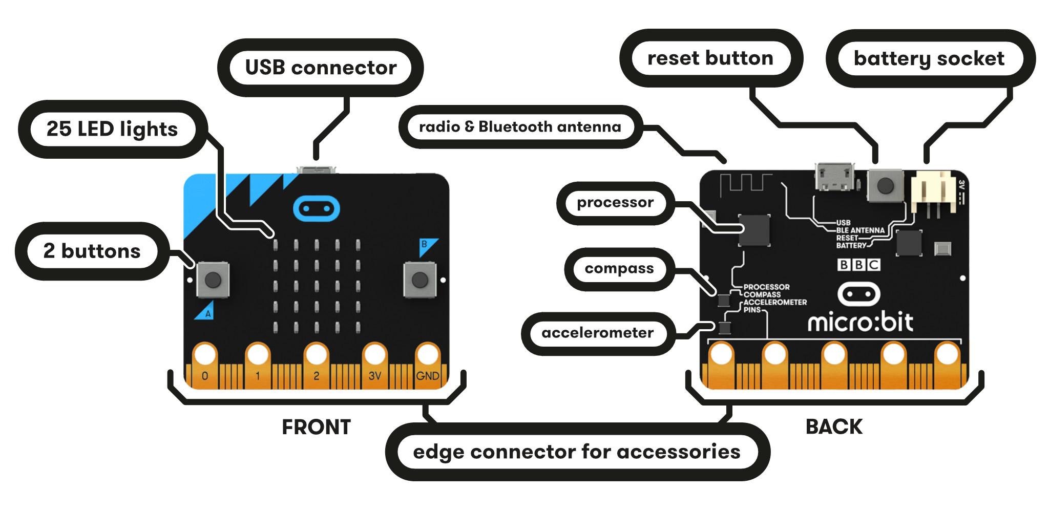 Micro:bit的硬件资源--图片来自于microbit.org